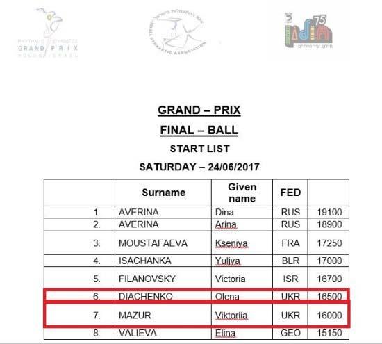 Орловская гимнастка завоевала 4 медали Гран-при вИзраиле